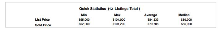 Current Sold Statistics