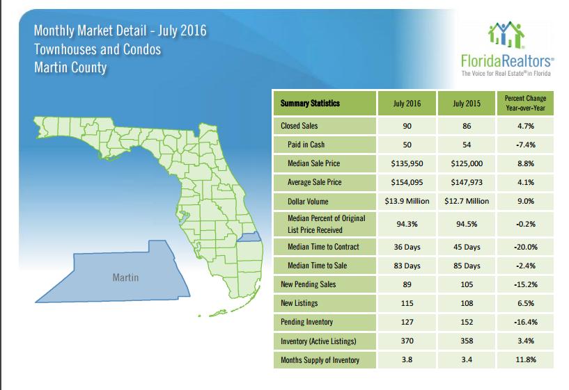 July 2016 Condo Market Report