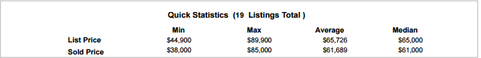 Quick Sold Statistics