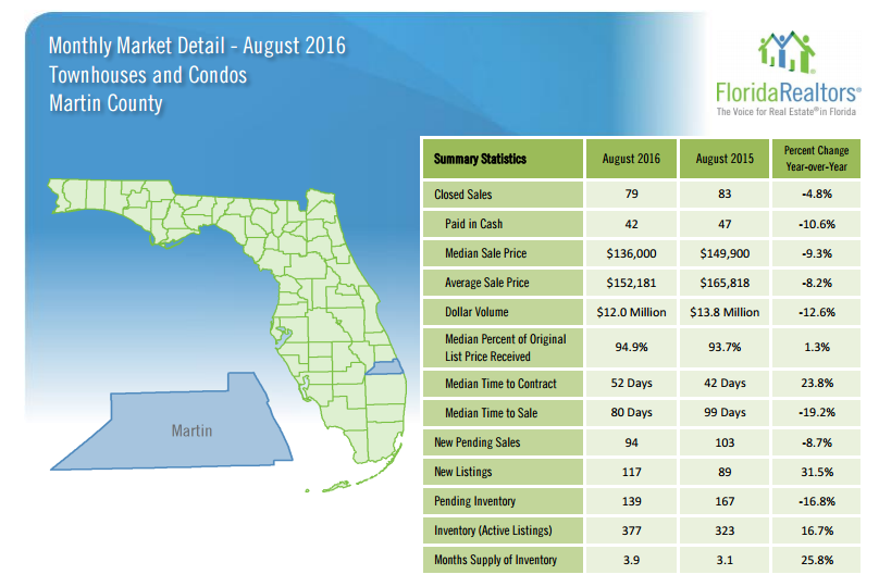August 2016 Condo Market Report