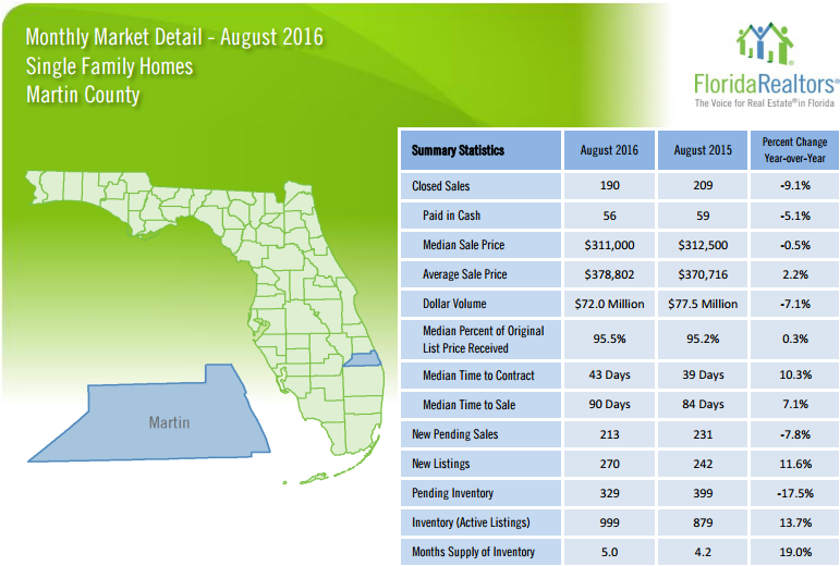 August 2016 Single Family Market Report