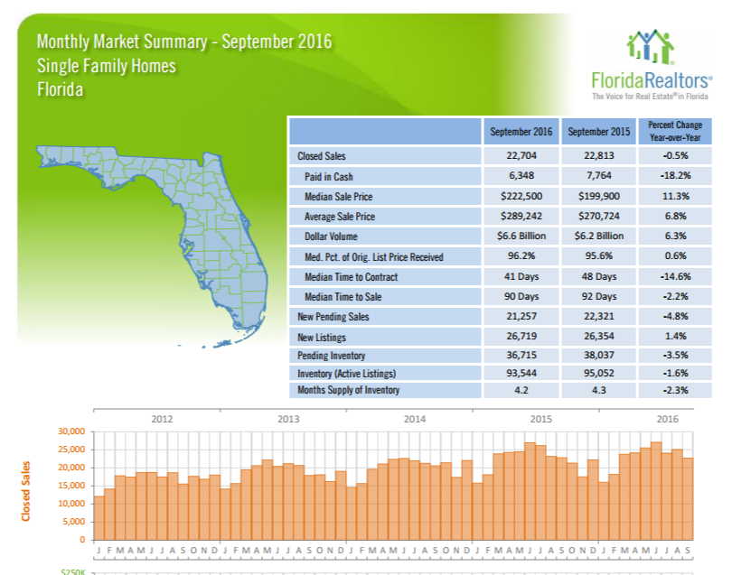Florida Monthly Market Report Summary