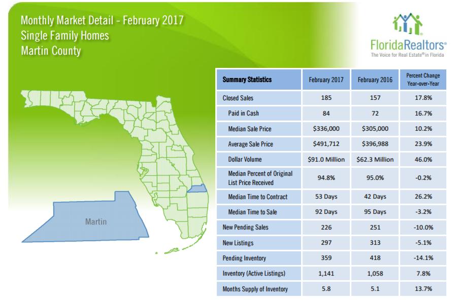 Feburary 2017 Single Family Market Report