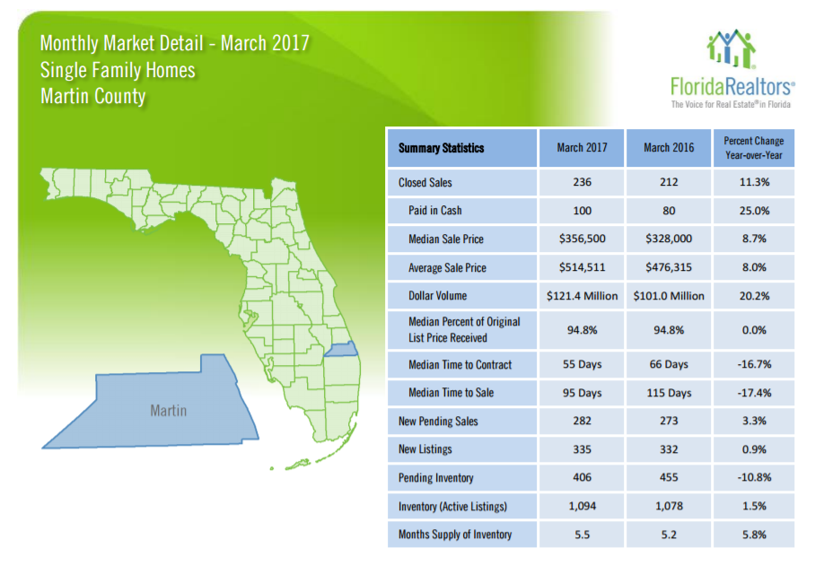 Martin County Single Family report 4-24-17